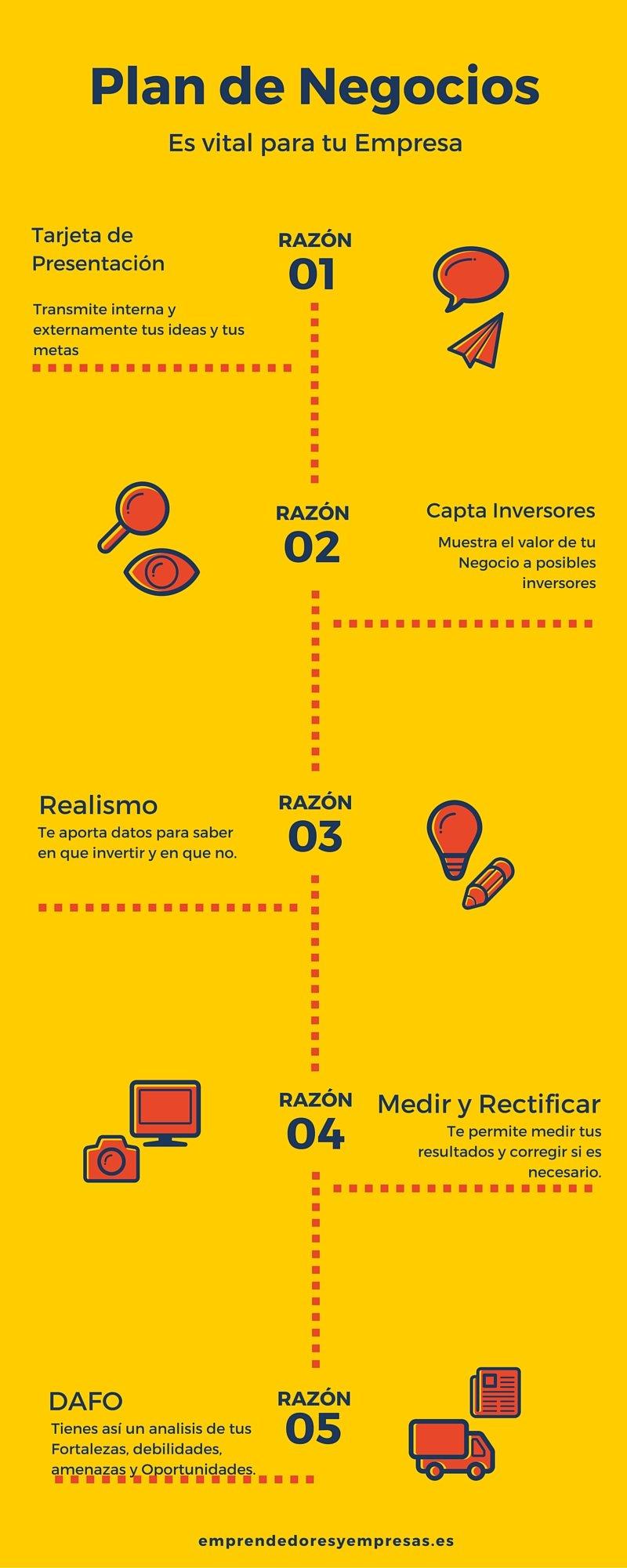 infografía de plan de negocios